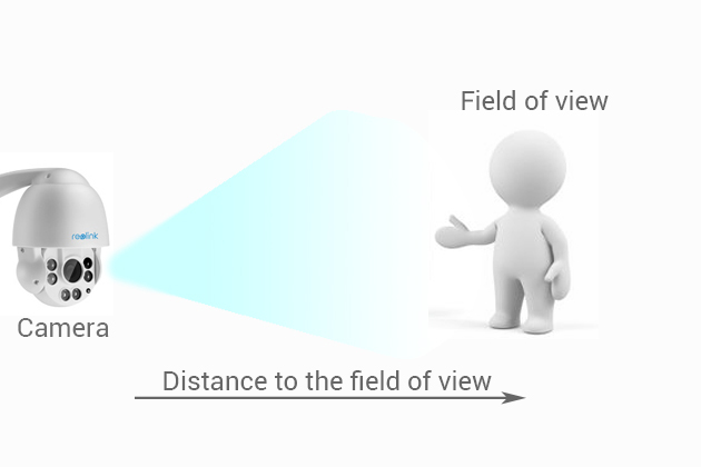 Security Camera Field of View