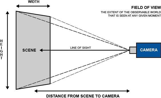 Find Security Camera Blind Spots