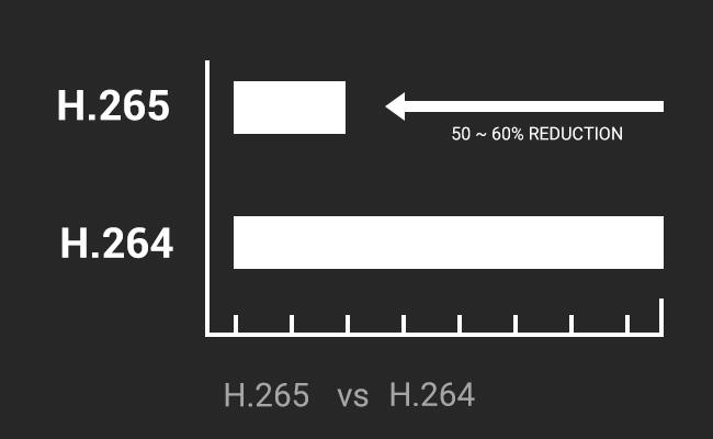 H.265 Cameras Storage Usage