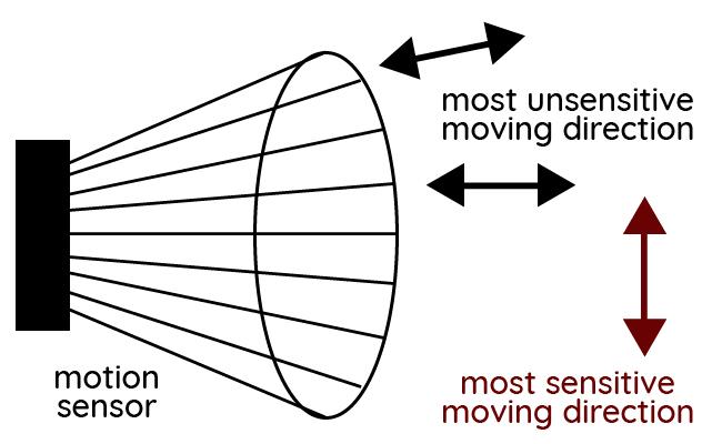 PIR Sensitive Moving Direction