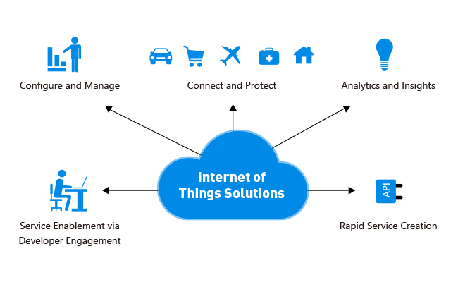 Solutions to Internet of Things home Security Privacy Issues Concerns
