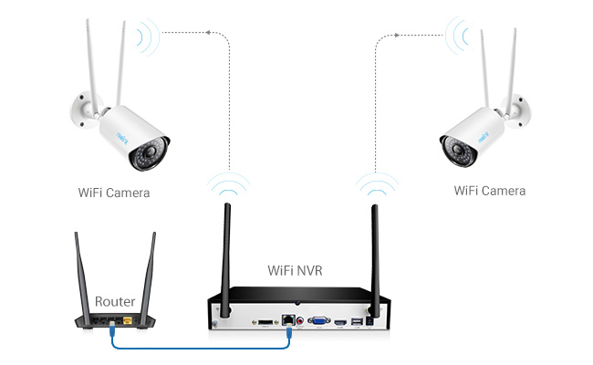 Wireless Security Camera System Connection Diagram